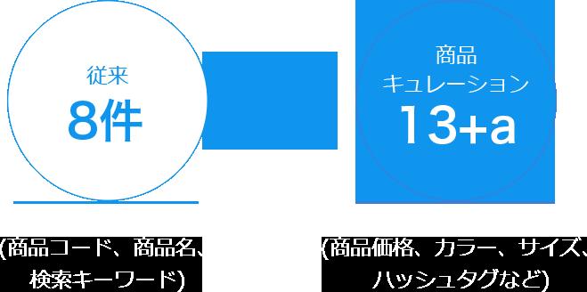商品キュレーションの検索可能項目13+a